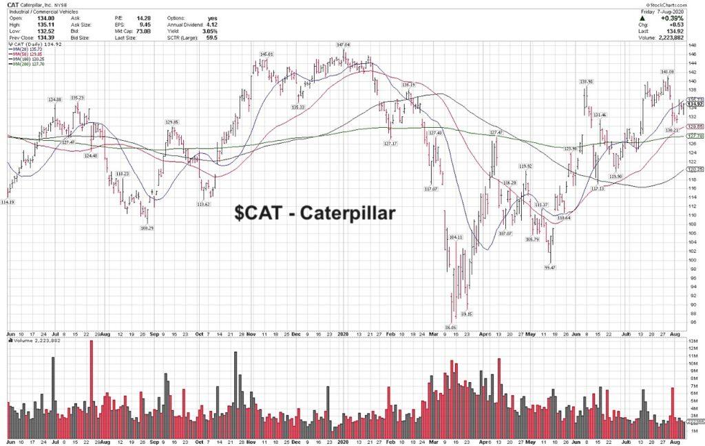 caterpillar stock buy analysis forecast new highs bullish image august 10