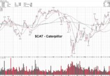 caterpillar stock buy analysis forecast new highs bullish image august 10