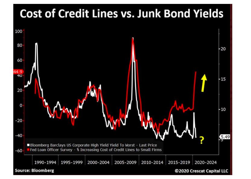 cost of credit lines versus junk bond yields chart image