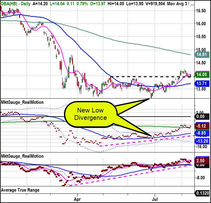 dba commodities etf bottom bullish divergence forecast image august 12