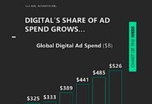 digital advertising spending growth year 2020 growing forecast years ahead