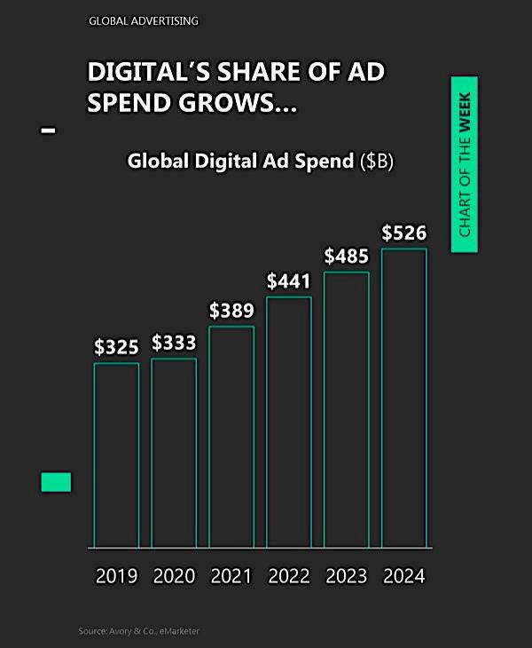 digital advertising spending growth year 2020 growing forecast years ahead