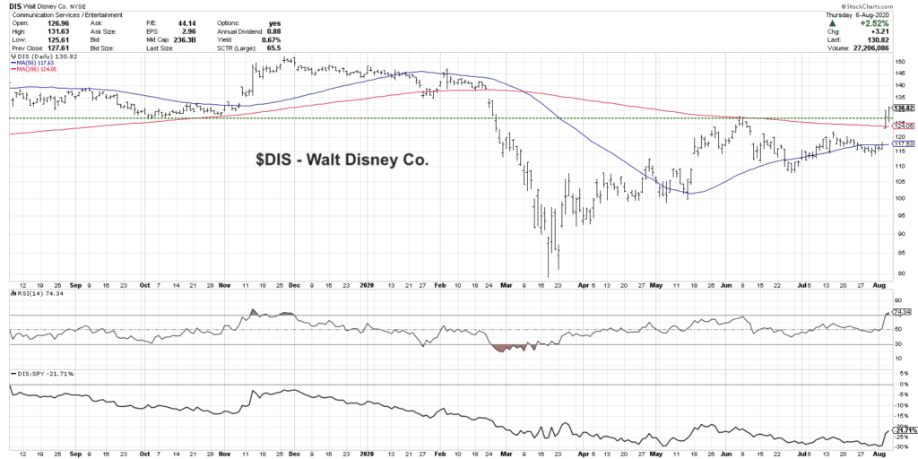 disney stock buy analysis forecast higher chart news image august 10