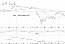 disney stock buy analysis forecast higher chart news image august 10