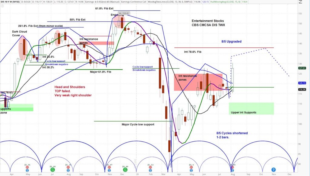 disney stock price forecast cycles higher targets trends positive_investing image august 5