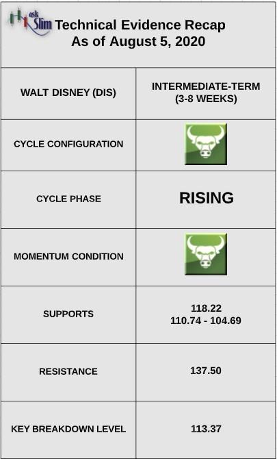 disney stock rally strong earnings report bullish outlook higher forecast august 5