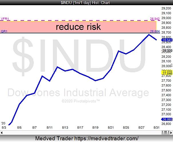 dow jones industrial average price analysis pivot points stock market top image august 31