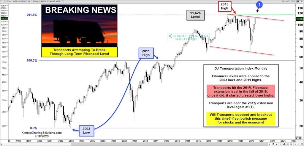 dow jones transportation average breakout price resistance investing image us economy august 18