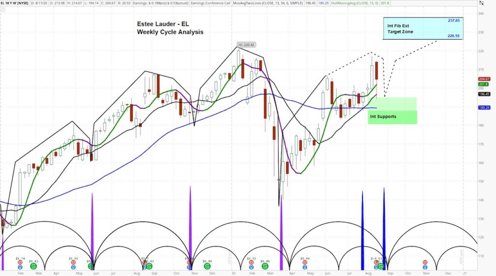 estee lauder stock price cycles analysis forecast higher buy chart august 23