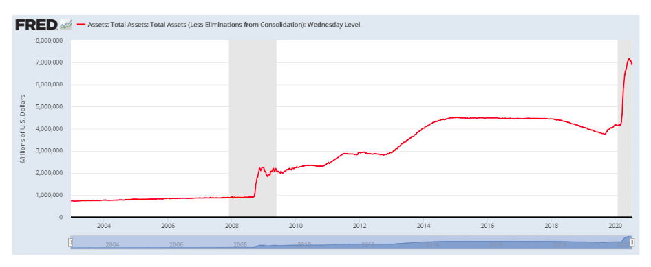 federal reserve total assets liquidity providing banks surge higher year 2020 image