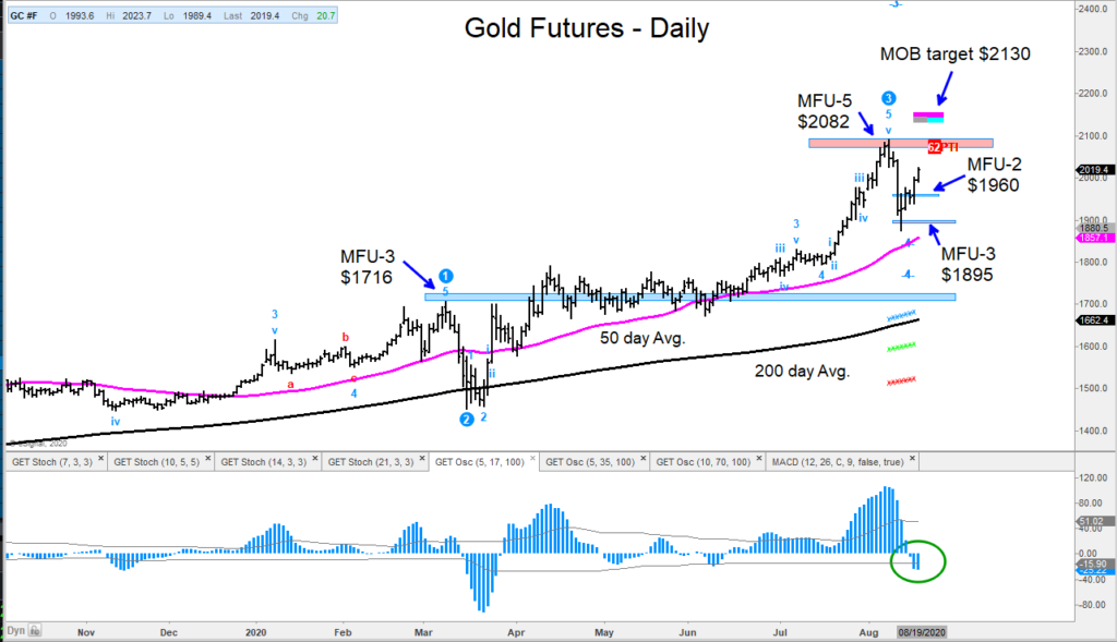 gold futures price target 2130 forecast precious metals chart august 18