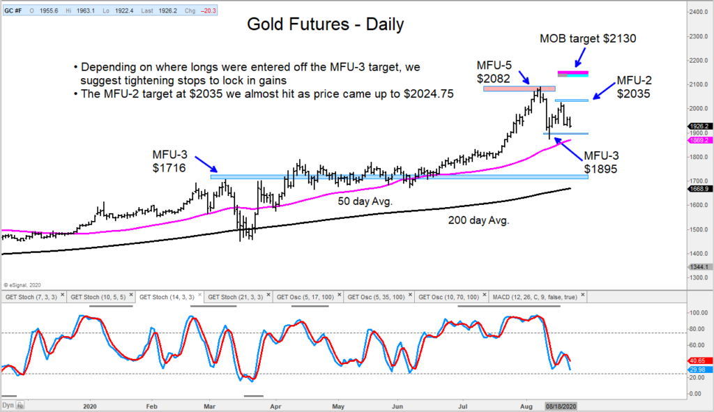 gold futures trading decline caution pullback indicators image august 21