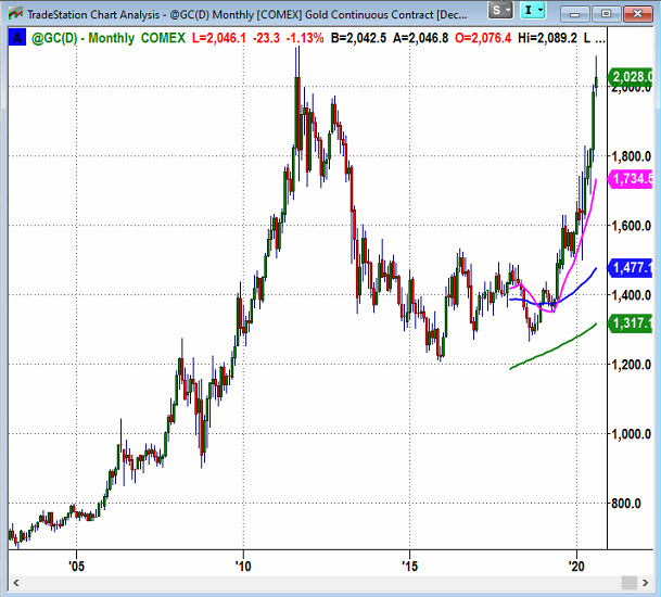 gold futures trading lower below 2011 highs chart image august