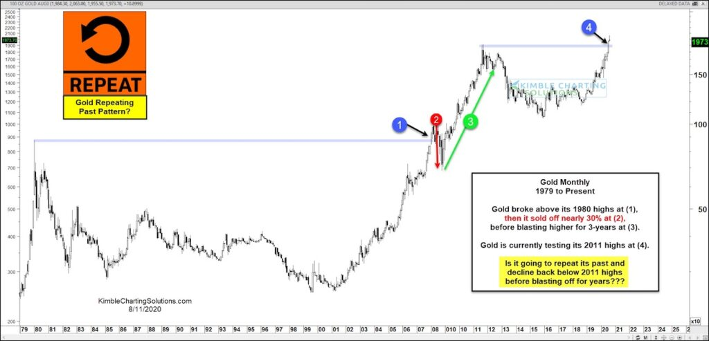gold price patterns repeat history new highs chart image august 12