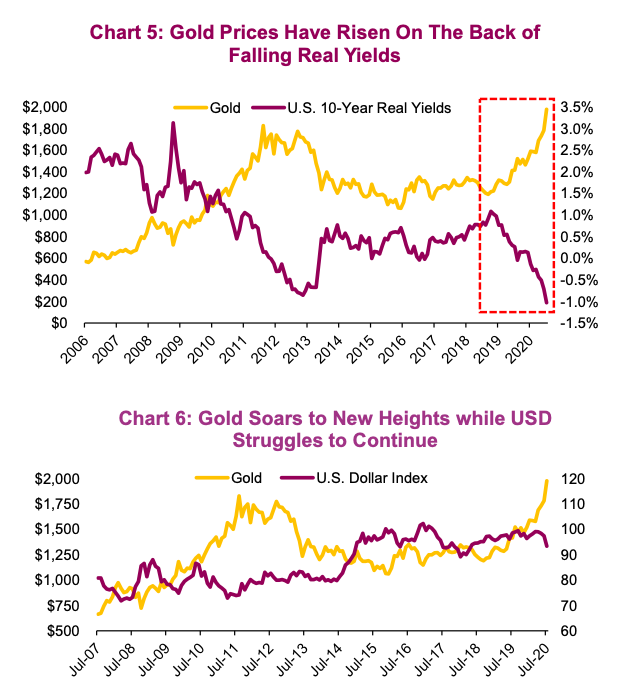 gold prices rising higher as yields fall chart year 2020