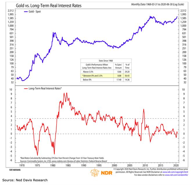 gold prices versus long term interest rates inverse correlation bullish precious metals year 2020