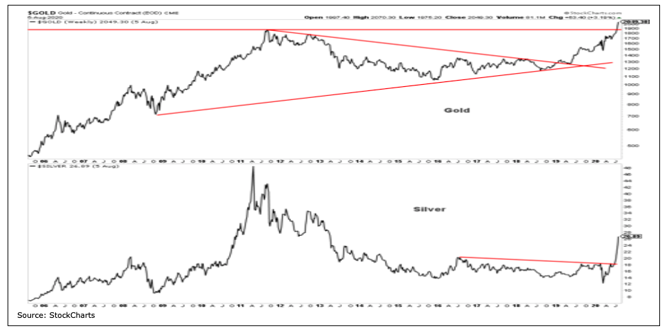 gold silver rally breakout price charts year 2020 august