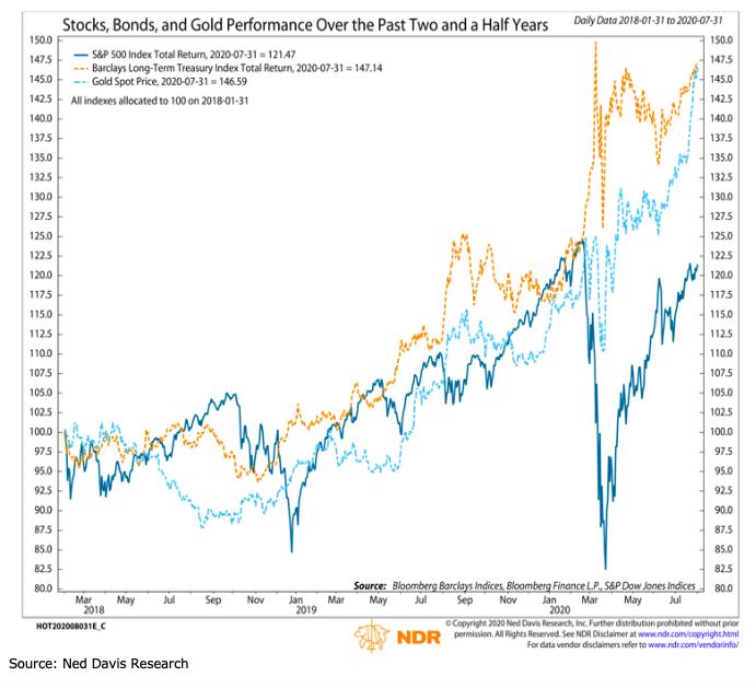 gold stocks bonds historical price performance correlation analysis