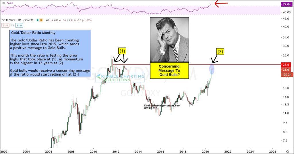 gold to us dollar ratio reversal lower concern bearish precious metals chart august 20