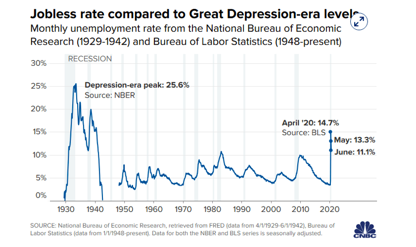 jobless rate cover compared to great depression chart image history