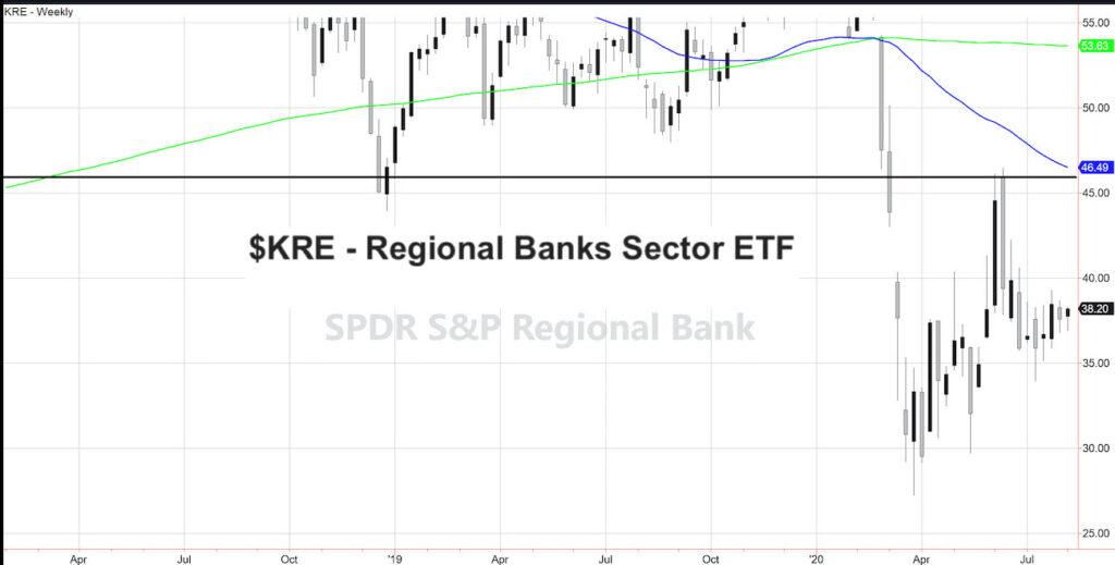 kre regional banks sector etf stocks weak investing performance chart august 5
