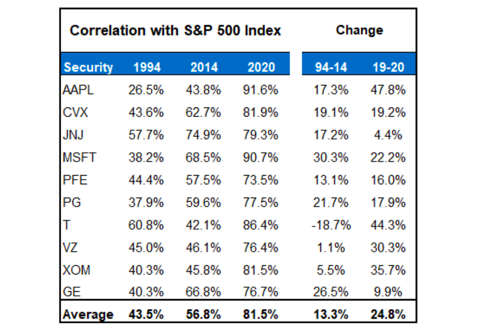 large cap stocks blue chips correlation to s&p 500 index chart history