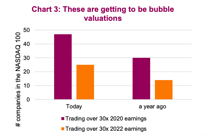 nasdaq 100 companies stock valuations bubble concerns investing news image