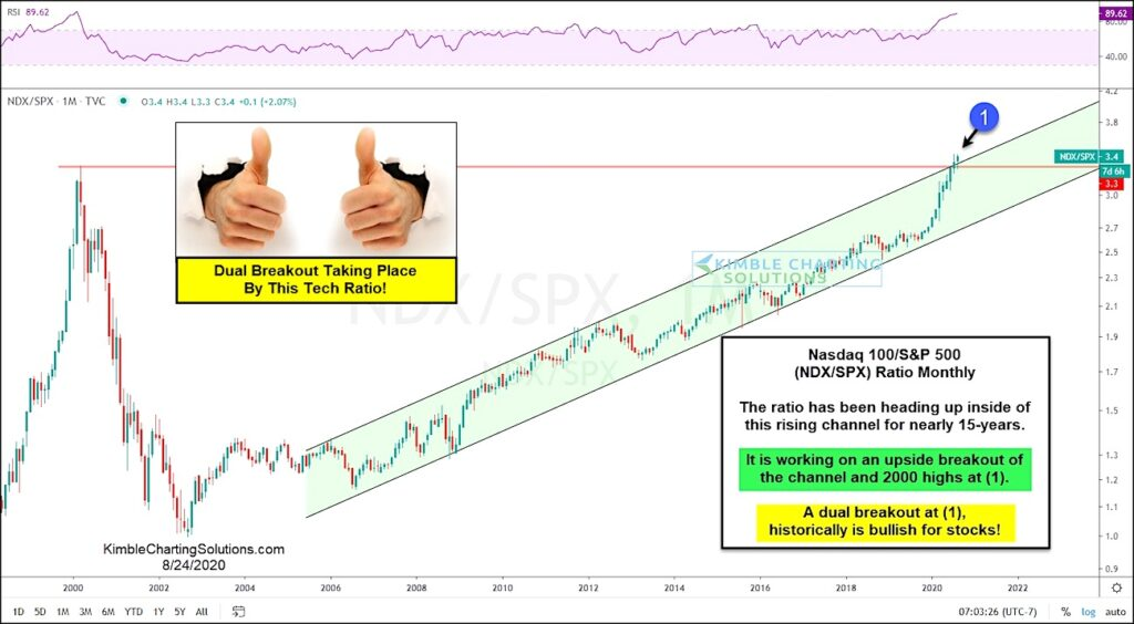 nasdaq 100 index out-performance versus s&p 500 peaking topping investing image august 25
