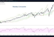 nasdaq composite overbought stock market peak top august investing chart