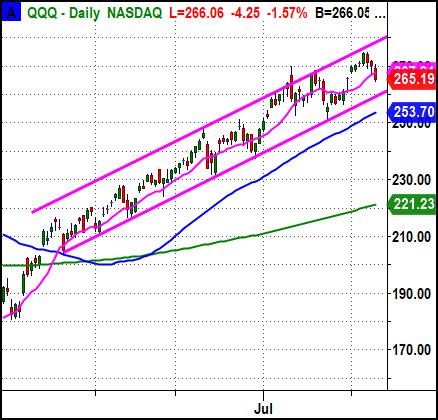 nasdaq reversal lower bearish correction investing news image august 11