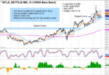 nflx netflix stock buy signal bullish investing idea analysis chart image