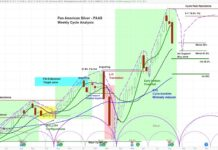 pan american silver peas stock analysis outlook bullish higher chart image august 12
