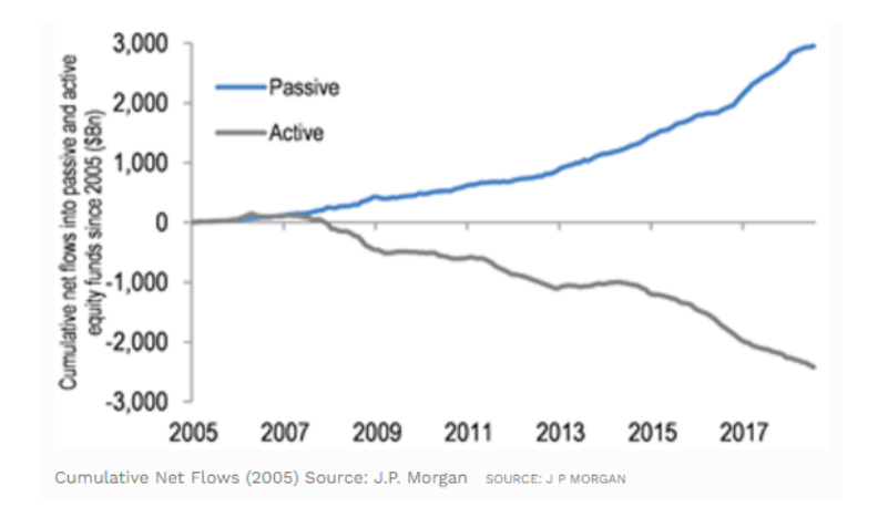 passive versus active investing money flows diverging past 10 year_chart image