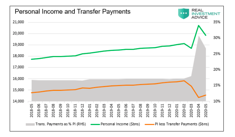 personal income and transfer payments by month covid united states chart image