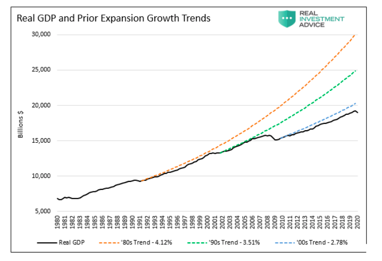 real gdp vs prior expansion history united states chart