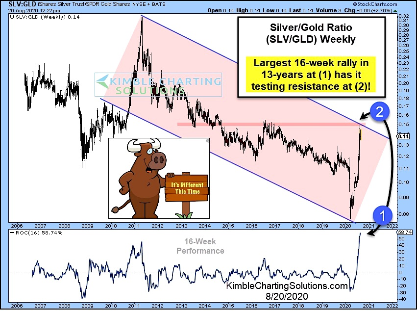 silver to gold ratio largest rally in 16 years history record chart image