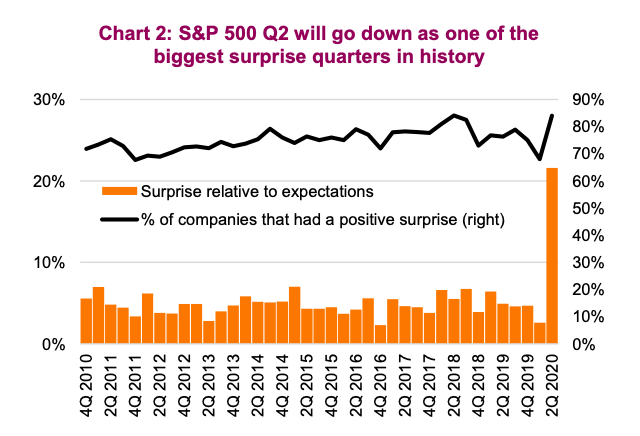s&p 500 companies q2 corporate earnings surprise upside versus expectations chart image