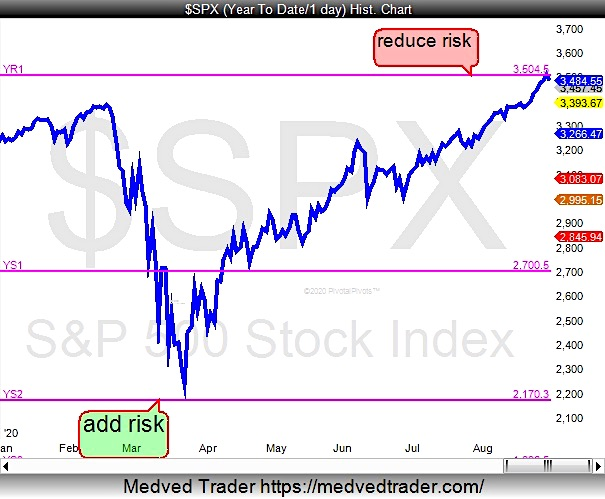 s&p 500 index price analysis pivot points stock market top image august 31