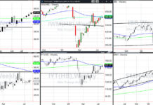 stock market etfs important bullish analysis chart for month august