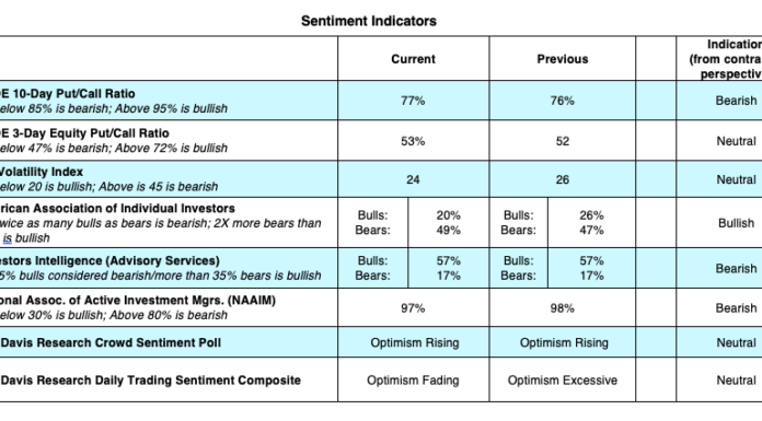 stock market indicators analysis bullish rally investing news image august 3