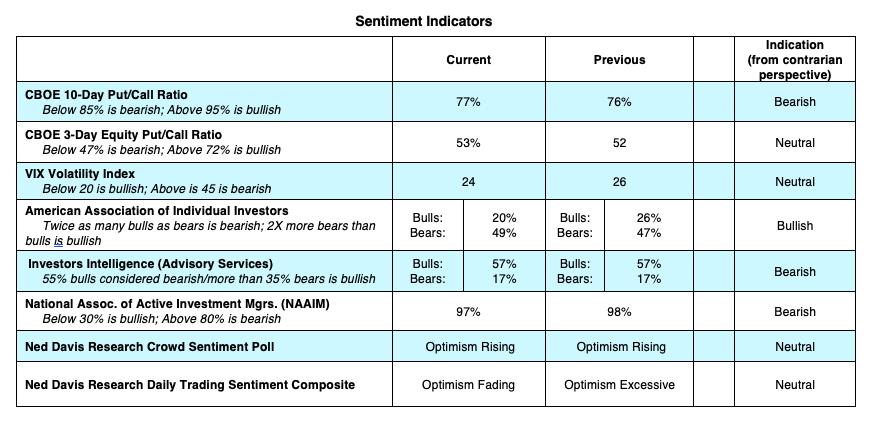 stock market indicators analysis bullish rally investing news image august 3