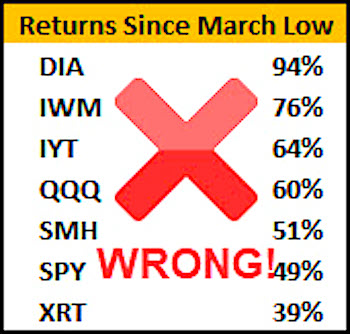 stock market returns by etf since march lows year 2020 image