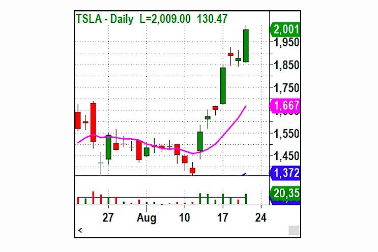 tesla stock price over 2000 rally bullish chart image investing news august 20