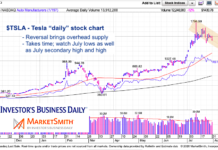 tesla stock price reversal pullback consolidation chart analysis short term