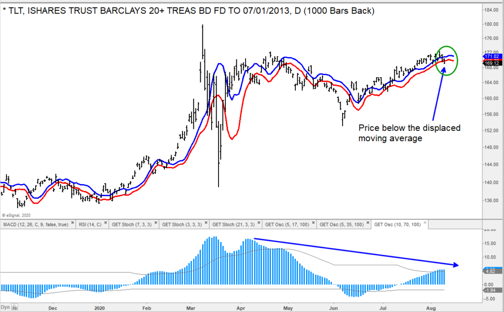 tlt long term treasury bonds etf falls below moving average bearish investing image august 11