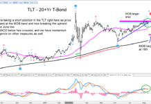 tlt treasury bond etf decline lower forecast target 160 investing image august 11