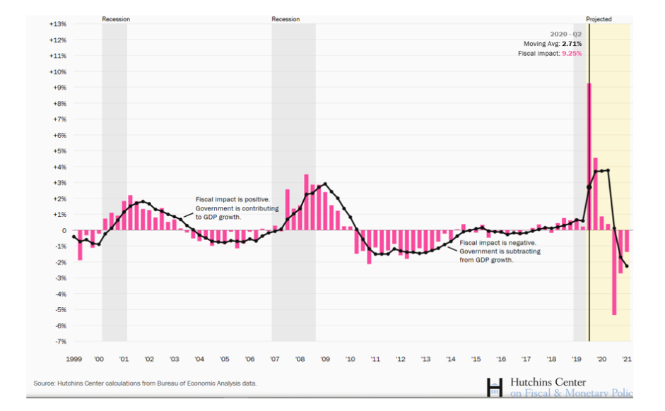 united states government stimulus effect on gdp by quarter history chart