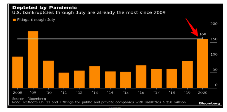 us bankruptcies year 2020 most since 2009 financial crisis chart image
