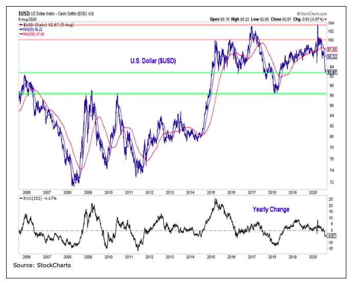 us dollar index year over year price change weakness graph image