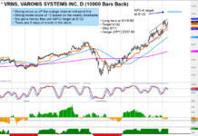 varnish systems stock vrns investing trend higher bullish chart image august 14